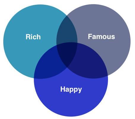 Rich-famous-happy