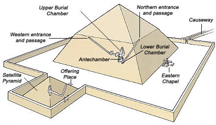 Construction of Pyramid