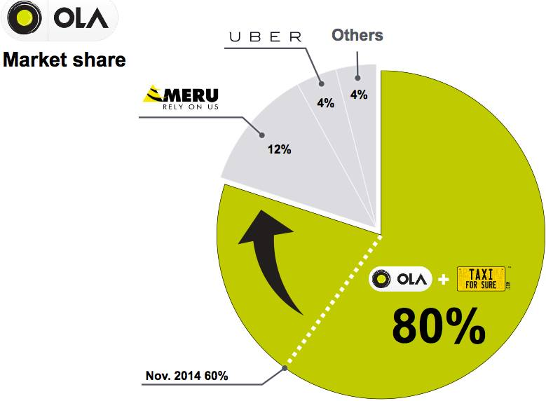 When Does Uber Pay >> Ola Vs Uber: The New Age Cab War in India — Curious Halt