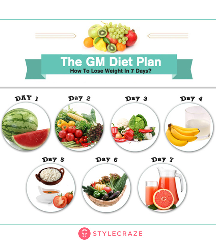 Diet Plans For Weight Loss: Which One Should You Follow